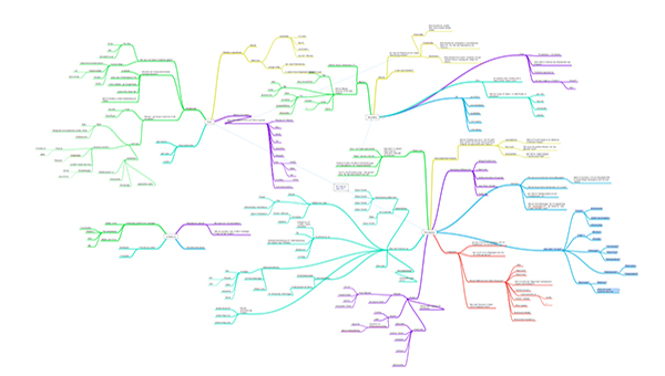 Screenshot mindmap